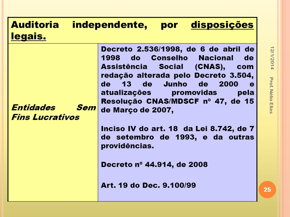 Auditoria independente, por disposições legais.