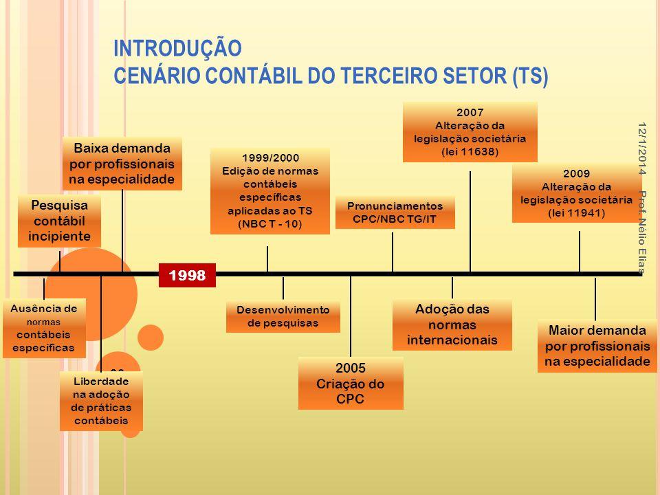 INTRODUÇÃO CENÁRIO CONTÁBIL DO TERCEIRO SETOR (TS)