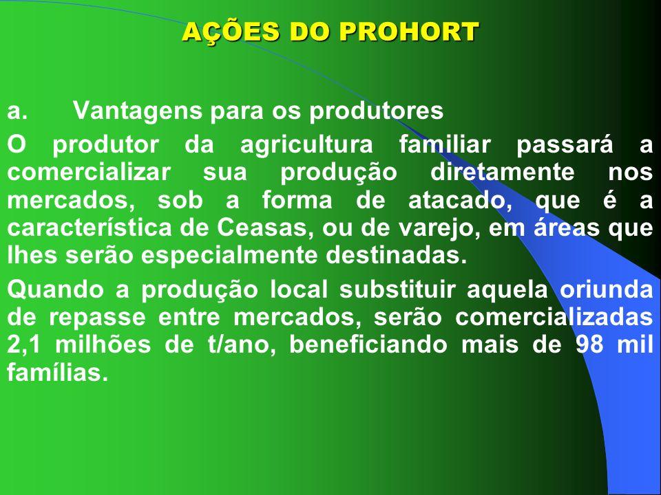 AÇÕES DO PROHORTa. Vantagens para os produtores.