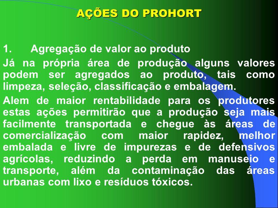 AÇÕES DO PROHORT1. Agregação de valor ao produto.