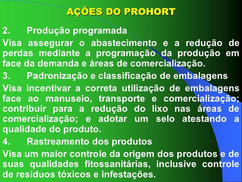 AÇÕES DO PROHORT2. Produção programada.