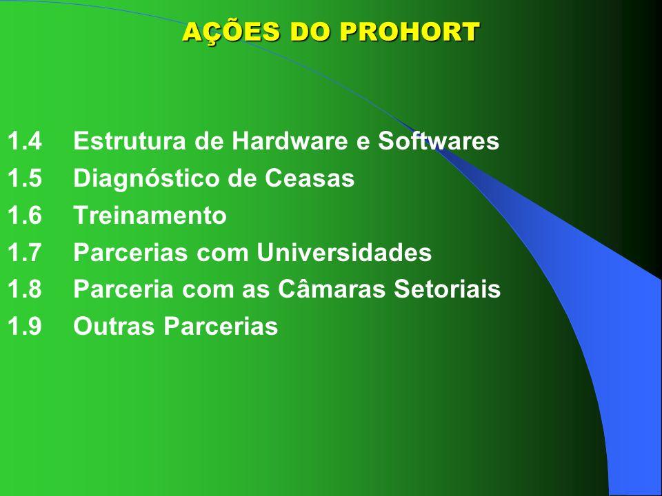AÇÕES DO PROHORT1.4 Estrutura de Hardware e Softwares. 1.5 Diagnóstico de Ceasas. 1.6 Treinamento. 1.7 Parcerias com Universidades.