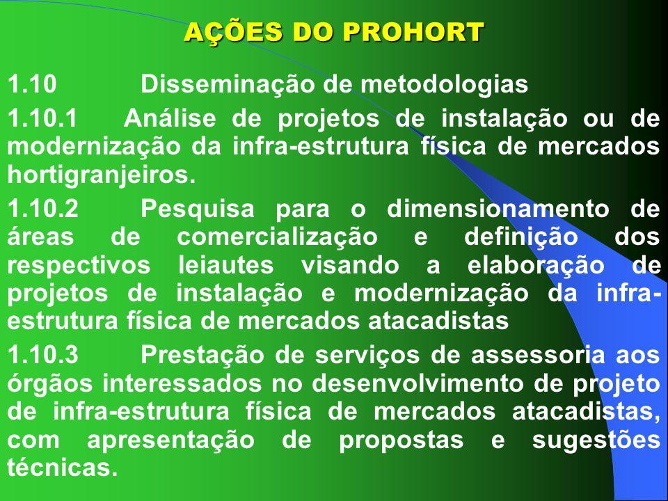 AÇÕES DO PROHORT1.10 Disseminação de metodologias.