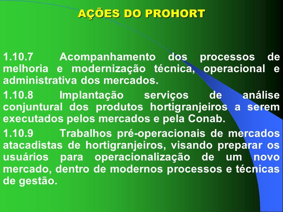 AÇÕES DO PROHORT1.10.7 Acompanhamento dos processos de melhoria e modernização técnica, operacional e administrativa dos mercados.
