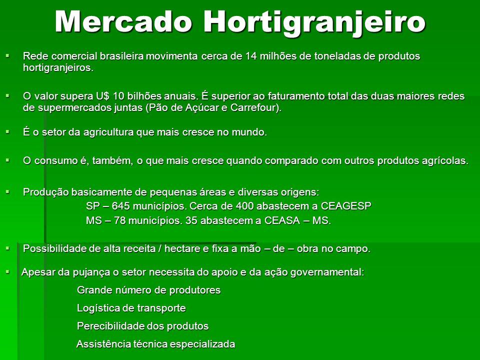Mercado Hortigranjeiro