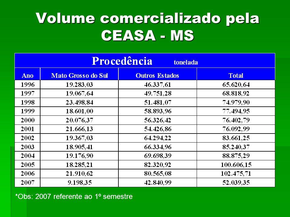 Volume comercializado pela CEASA - MS