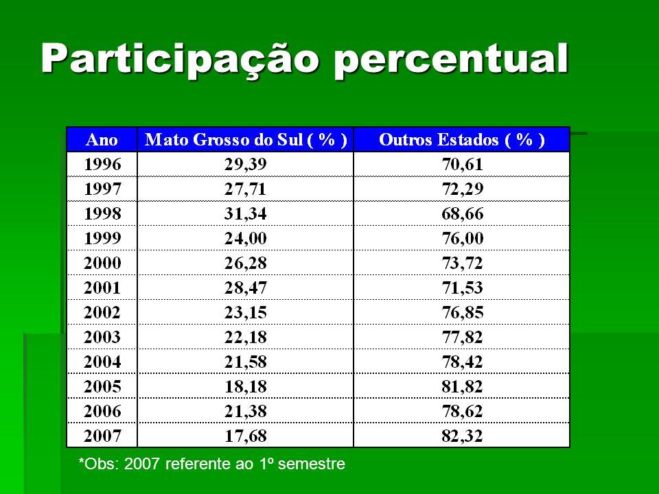 Participação percentual