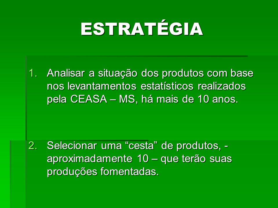 ESTRATÉGIA Analisar a situação dos produtos com base nos levantamentos estatísticos realizados pela CEASA – MS, há mais de 10 anos.