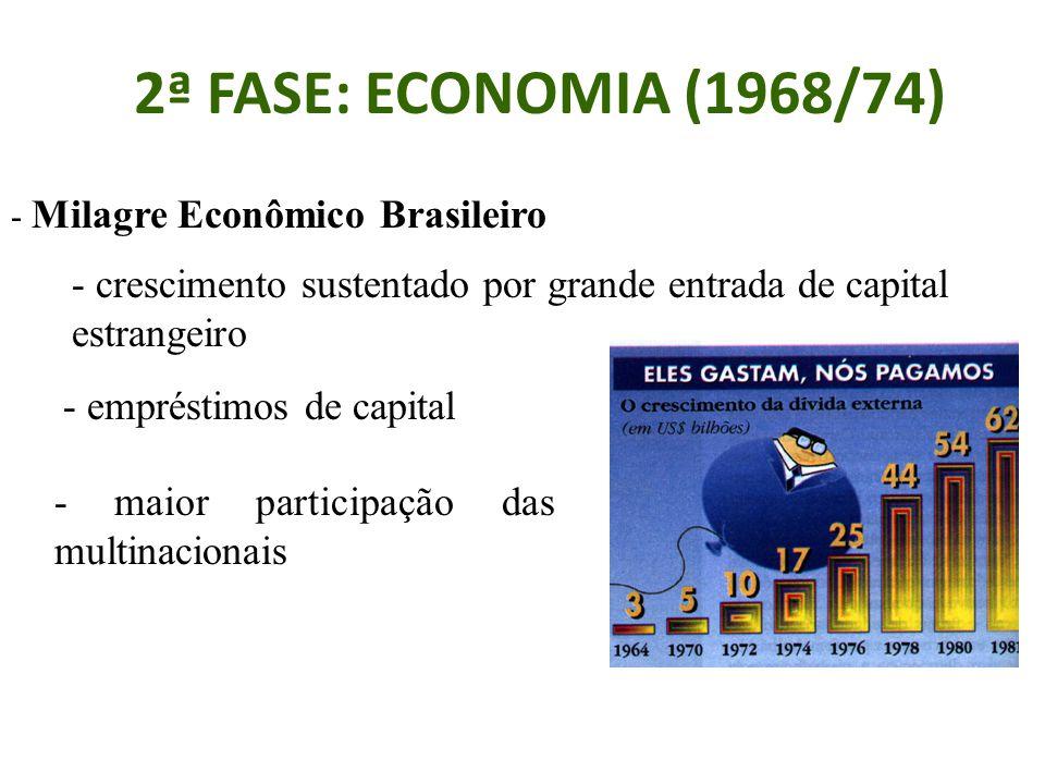 2ª FASE: ECONOMIA (1968/74) - Milagre Econômico Brasileiro. - crescimento sustentado por grande entrada de capital estrangeiro.