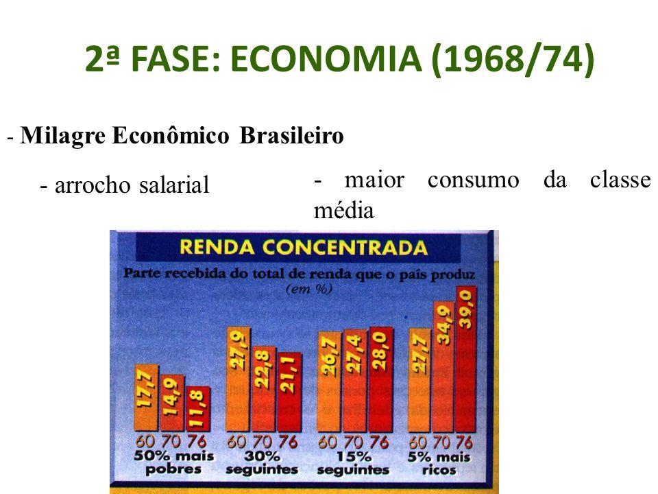 2ª FASE: ECONOMIA (1968/74) - maior consumo da classe média