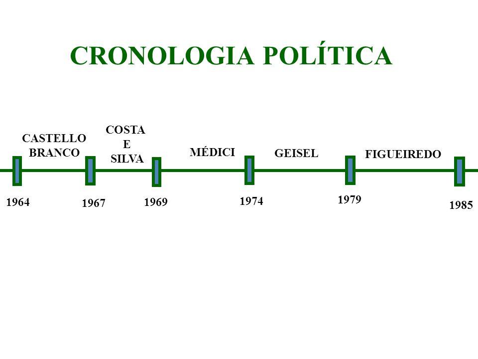 CRONOLOGIA POLÍTICA COSTA CASTELLO E BRANCO SILVA MÉDICI GEISEL