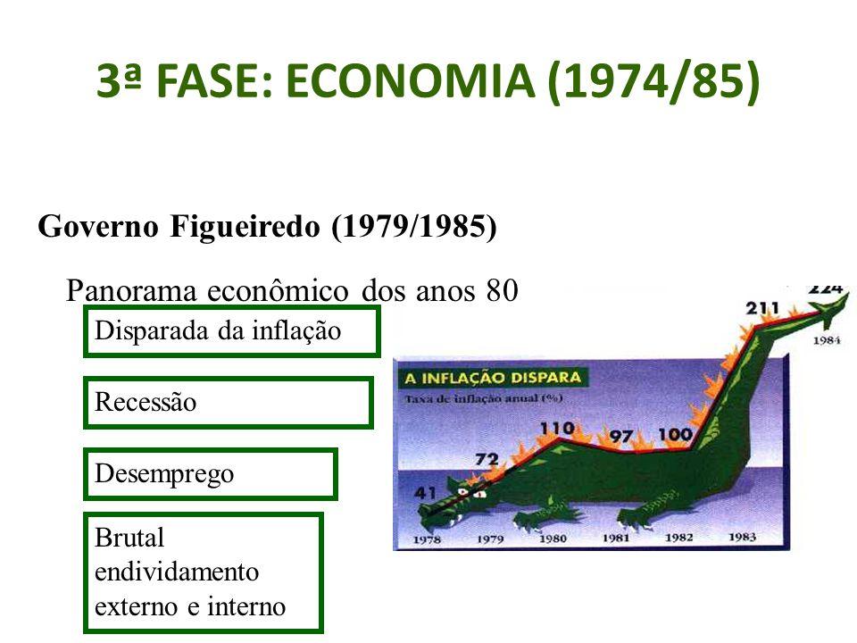 3ª FASE: ECONOMIA (1974/85) Governo Figueiredo (1979/1985)
