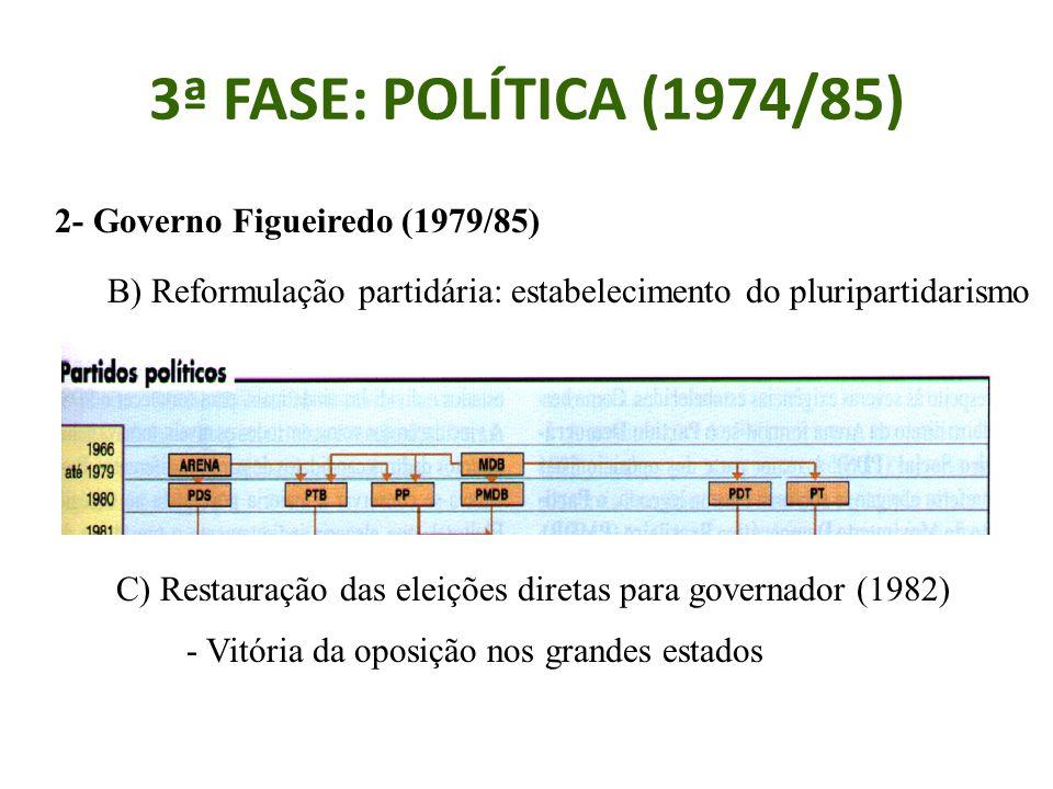 3ª FASE: POLÍTICA (1974/85) 2- Governo Figueiredo (1979/85)