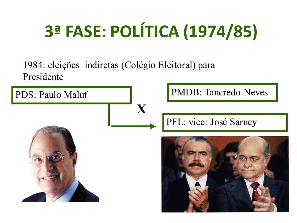 3ª FASE: POLÍTICA (1974/85) 1984: eleições indiretas (Colégio Eleitoral) para Presidente. PMDB: Tancredo Neves.