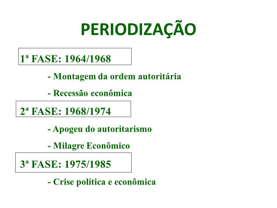PERIODIZAÇÃO 1ª FASE: 1964/1968 2ª FASE: 1968/1974 3ª FASE: 1975/1985