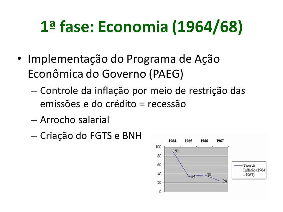 1ª fase: Economia (1964/68) Implementação do Programa de Ação Econômica do Governo (PAEG)