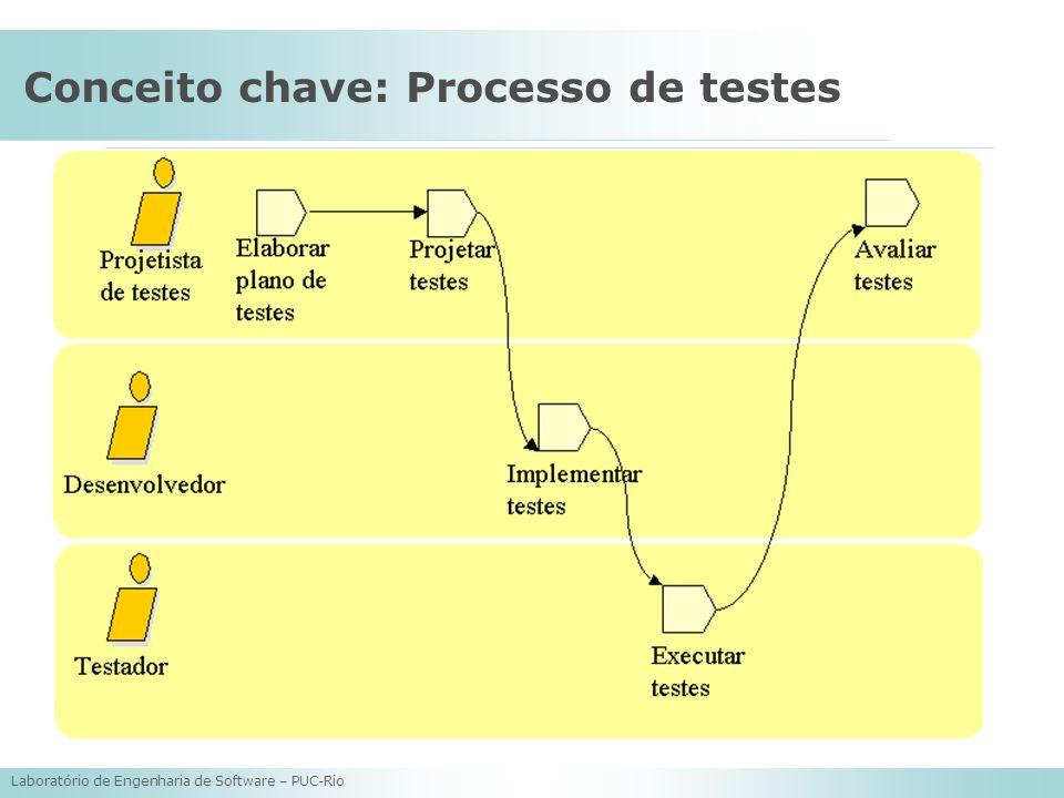 Conceito chave: Processo de testes