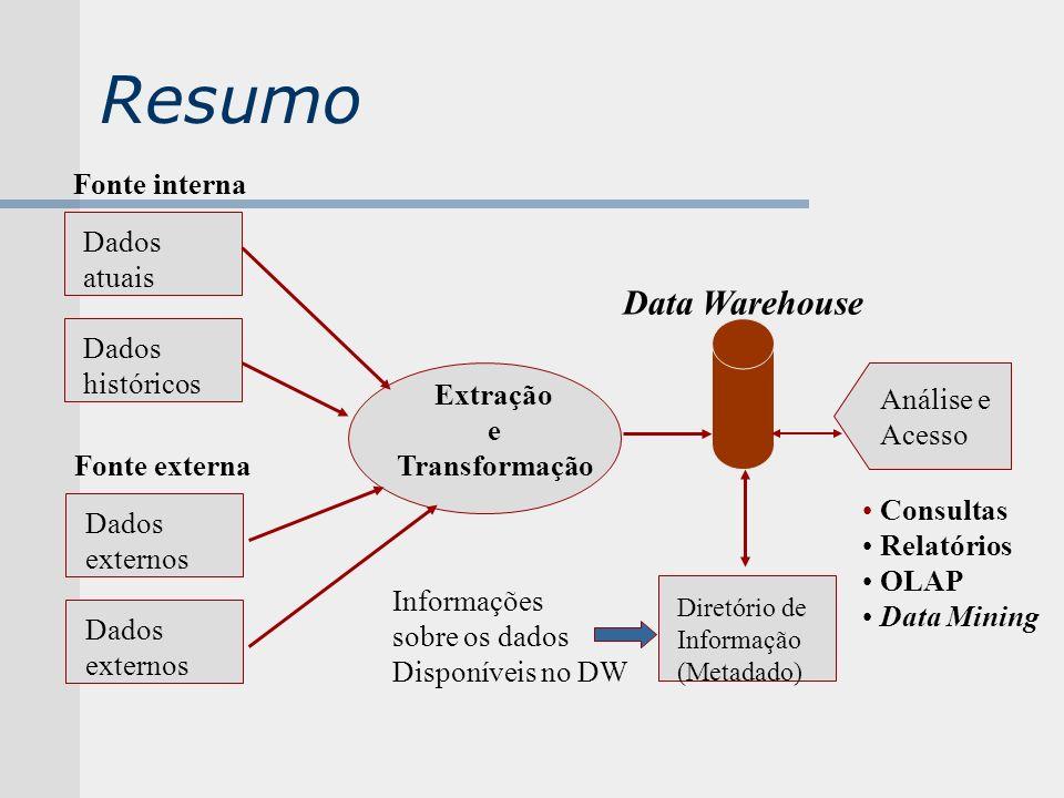 Resumo Data Warehouse Fonte interna Dados atuais históricos Extração