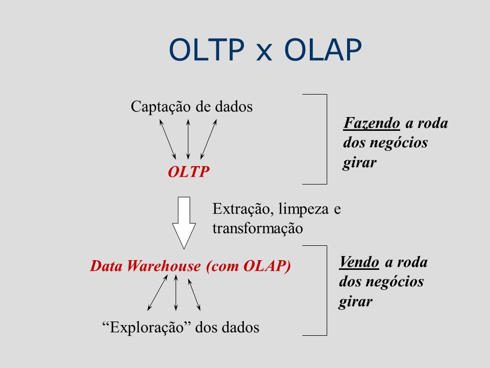 OLTP x OLAP Captação de dados Fazendo a roda dos negócios girar OLTP
