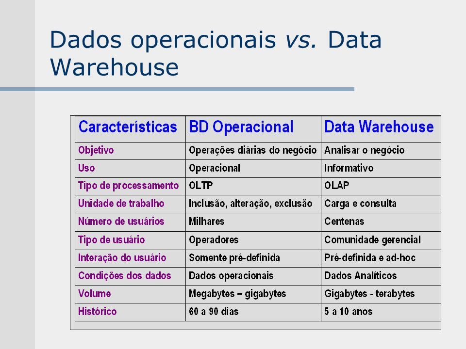 Dados operacionais vs. Data Warehouse