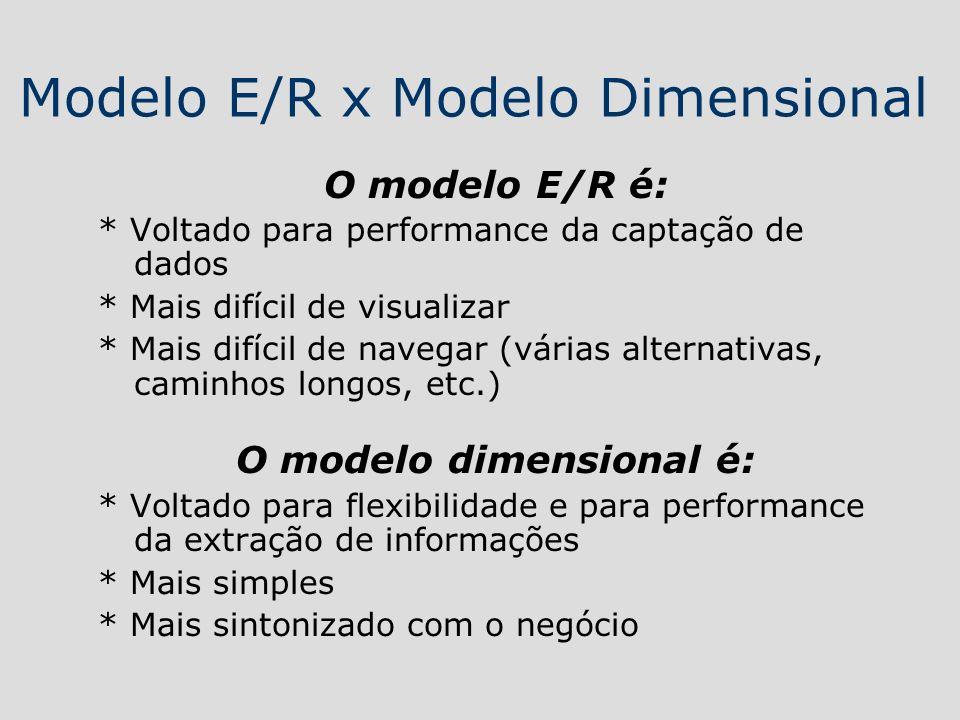 Modelo E/R x Modelo Dimensional