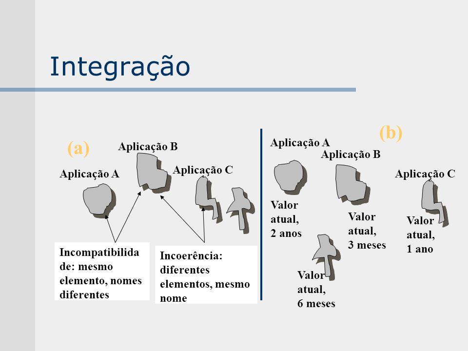 Integração (b) (a) Aplicação A Aplicação B Aplicação B Aplicação C