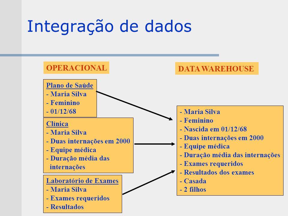 Integração de dados OPERACIONAL DATA WAREHOUSE