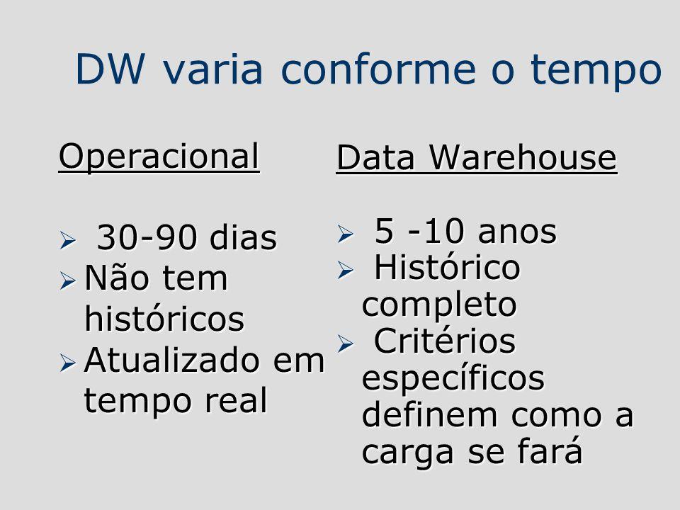 DW varia conforme o tempo