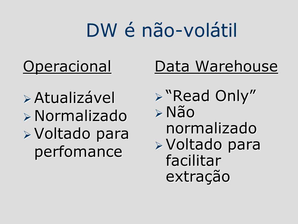 DW é não-volátil Operacional Atualizável Normalizado