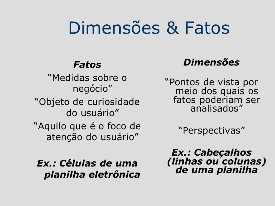 Dimensões & Fatos Fatos Medidas sobre o negócio