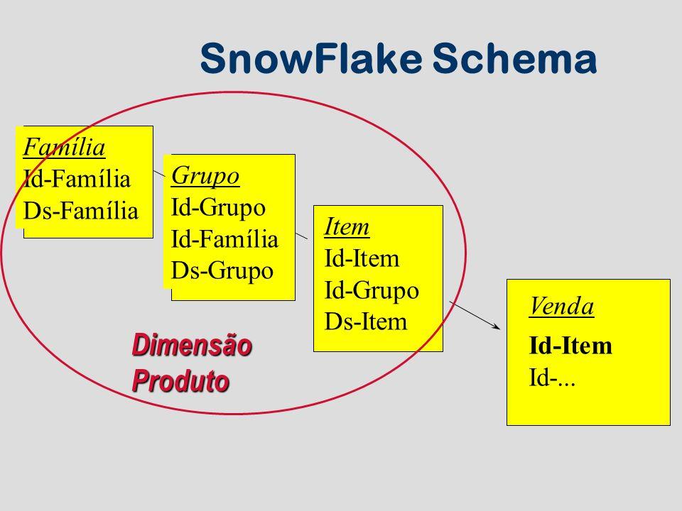 SnowFlake Schema Dimensão Produto Família Id-Família Grupo Ds-Família