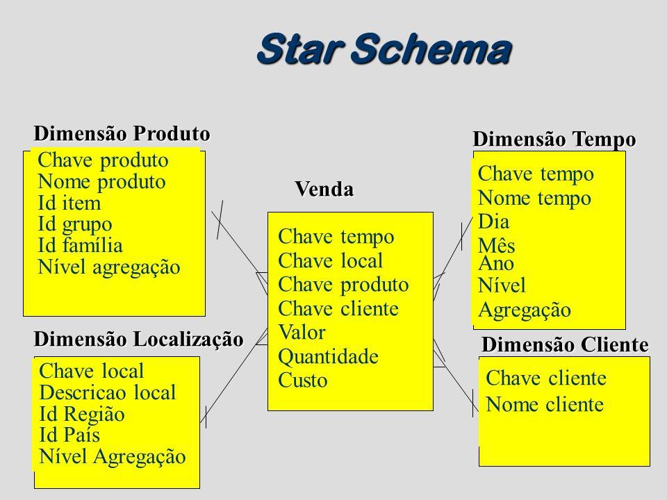 Star Schema Dimensão Produto Dimensão Tempo Chave produto Nome produto