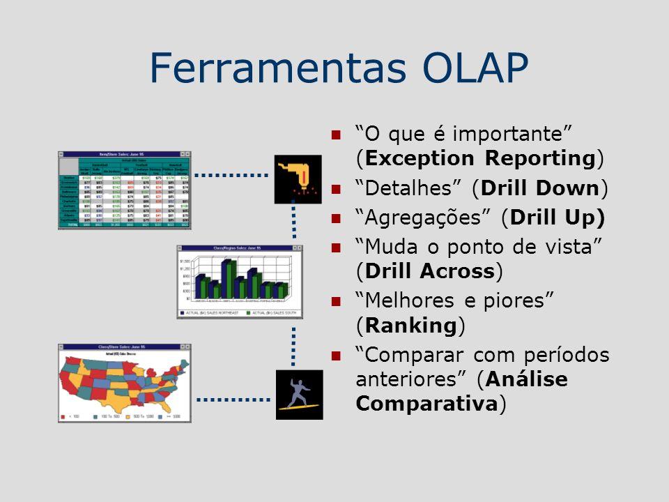 Ferramentas OLAP O que é importante (Exception Reporting)