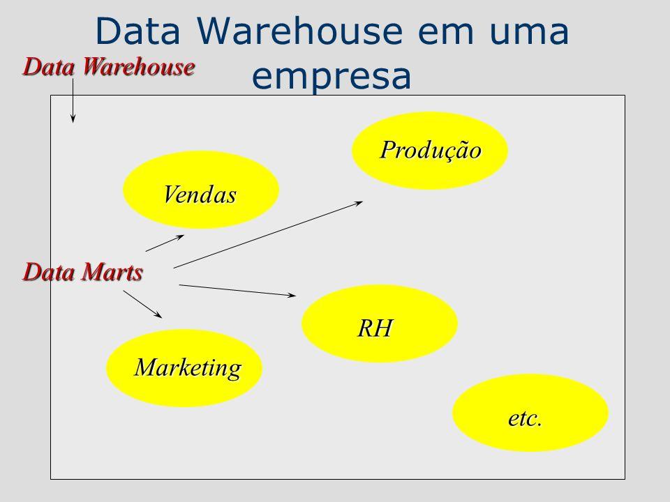 Data Warehouse em uma empresa