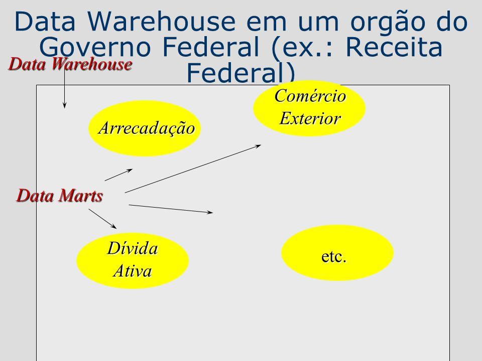 Data Warehouse em um orgão do Governo Federal (ex.: Receita Federal)