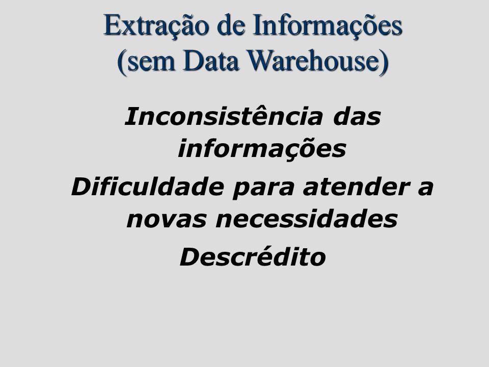 Extração de Informações (sem Data Warehouse)