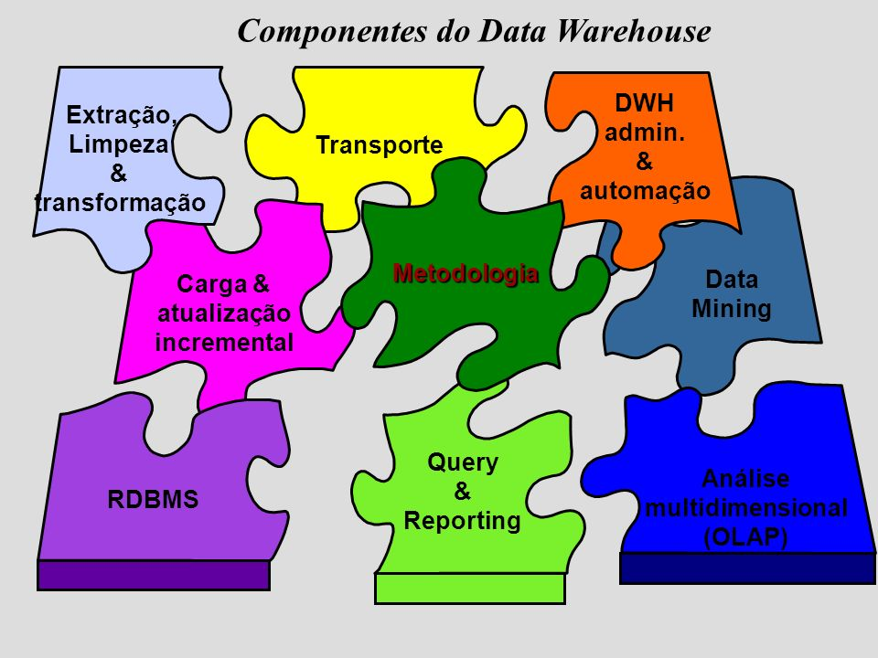 Componentes do Data Warehouse