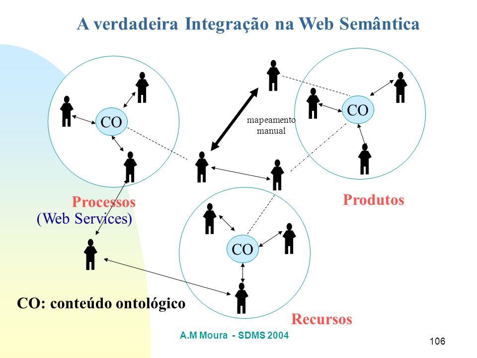 A verdadeira Integração na Web Semântica