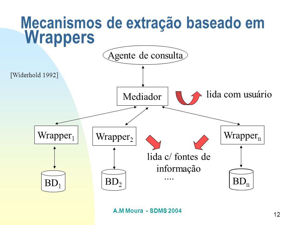 Mecanismos de extração baseado em Wrappers