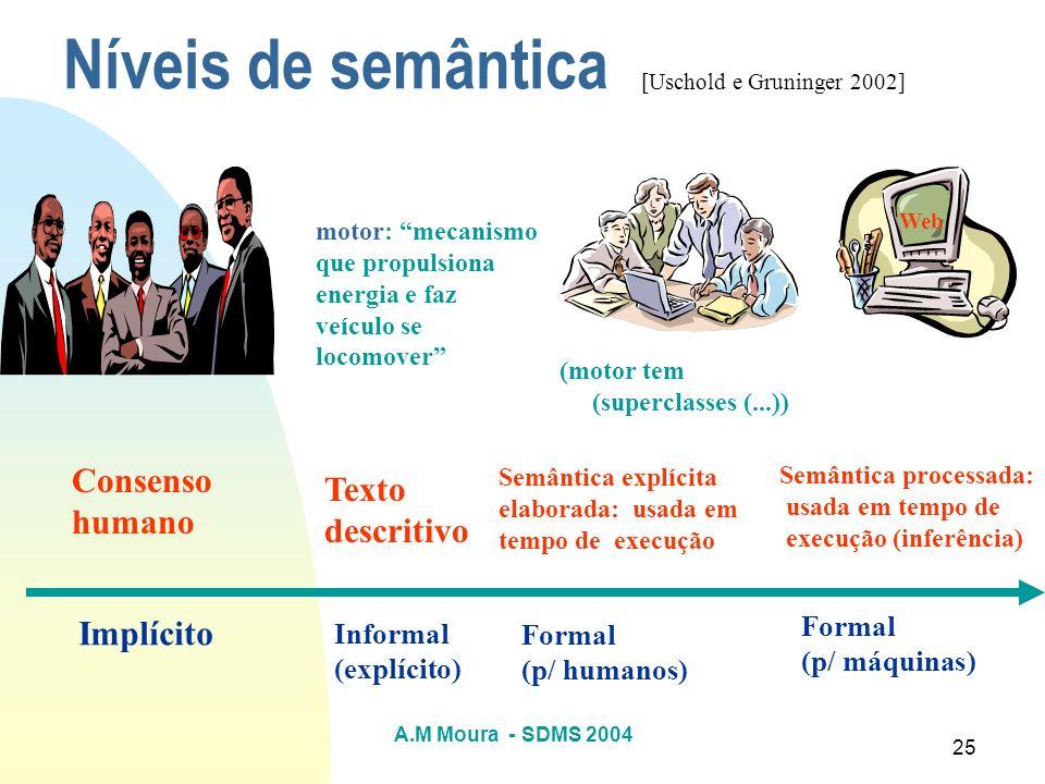 Níveis de semântica Consenso Texto humano descritivo Implícito Formal