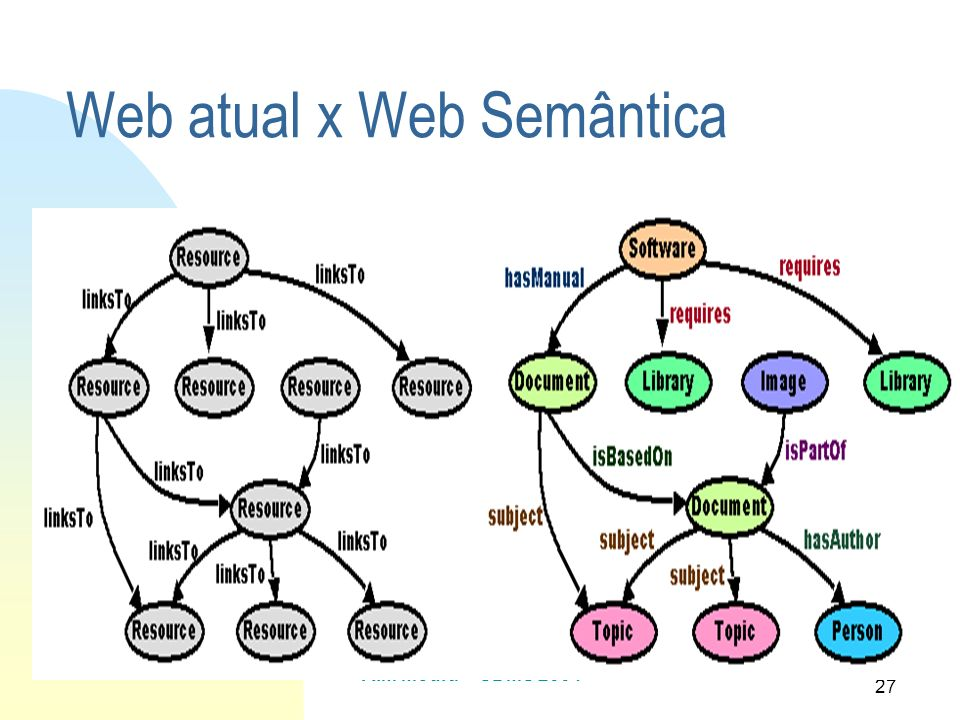 Web atual x Web Semântica