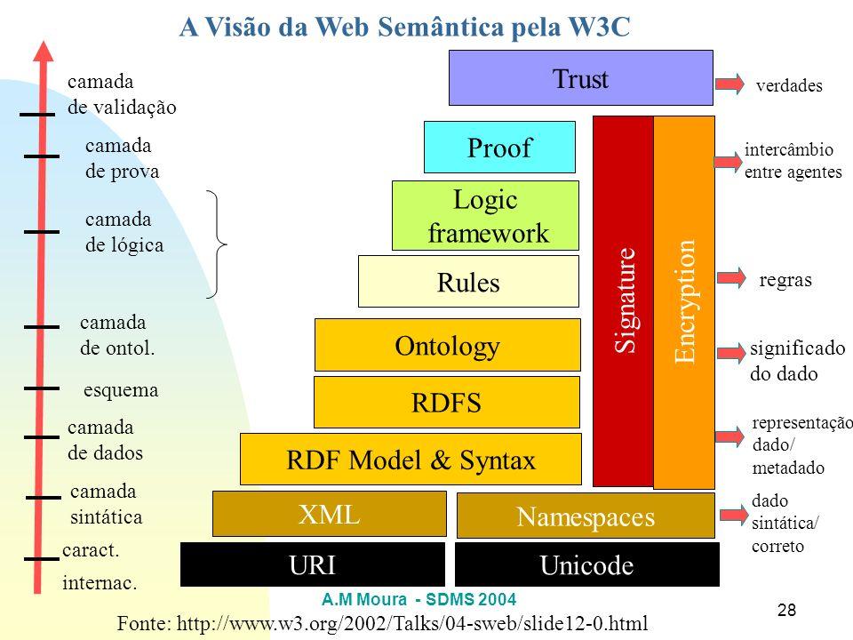 A Visão da Web Semântica pela W3C