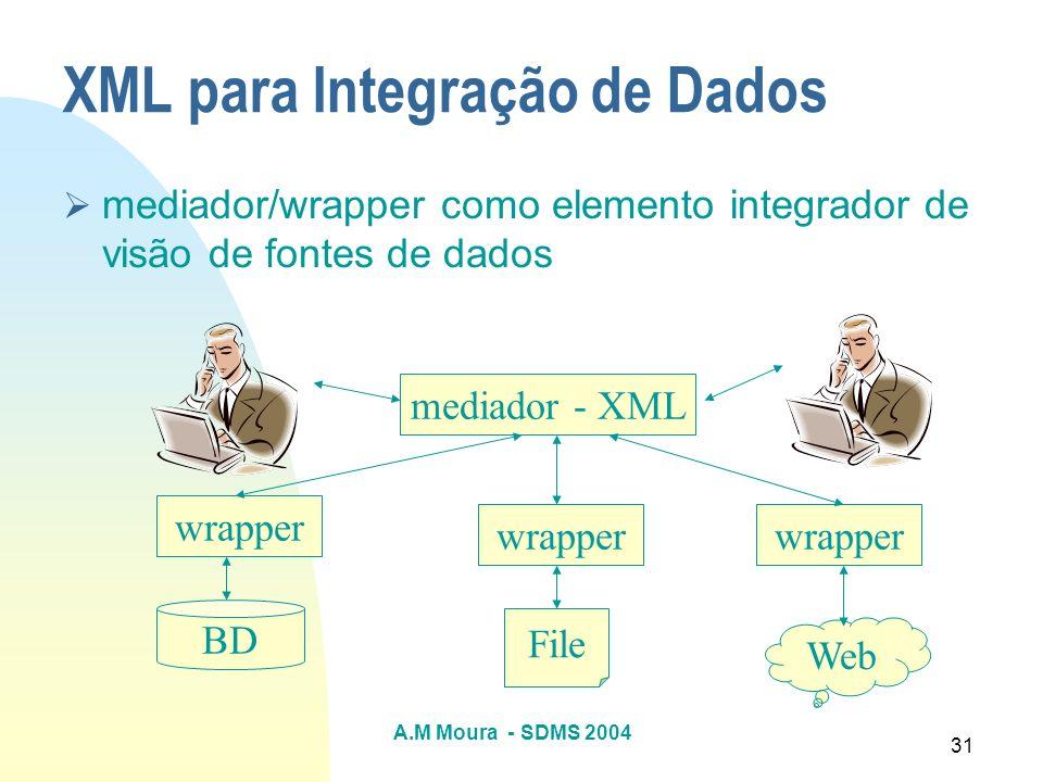 XML para Integração de Dados