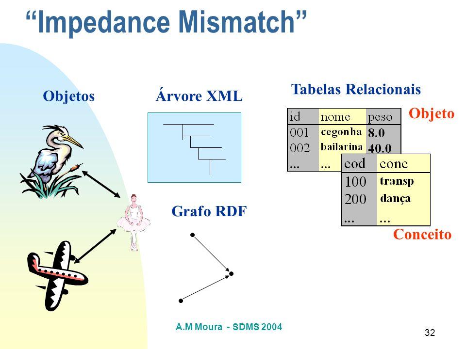 Impedance Mismatch Tabelas Relacionais Objetos Árvore XML Objeto