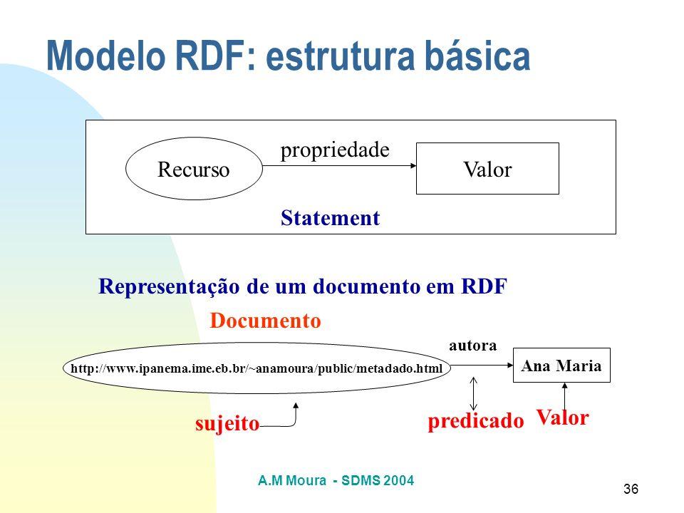 Modelo RDF: estrutura básica