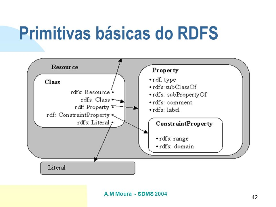 Primitivas básicas do RDFS