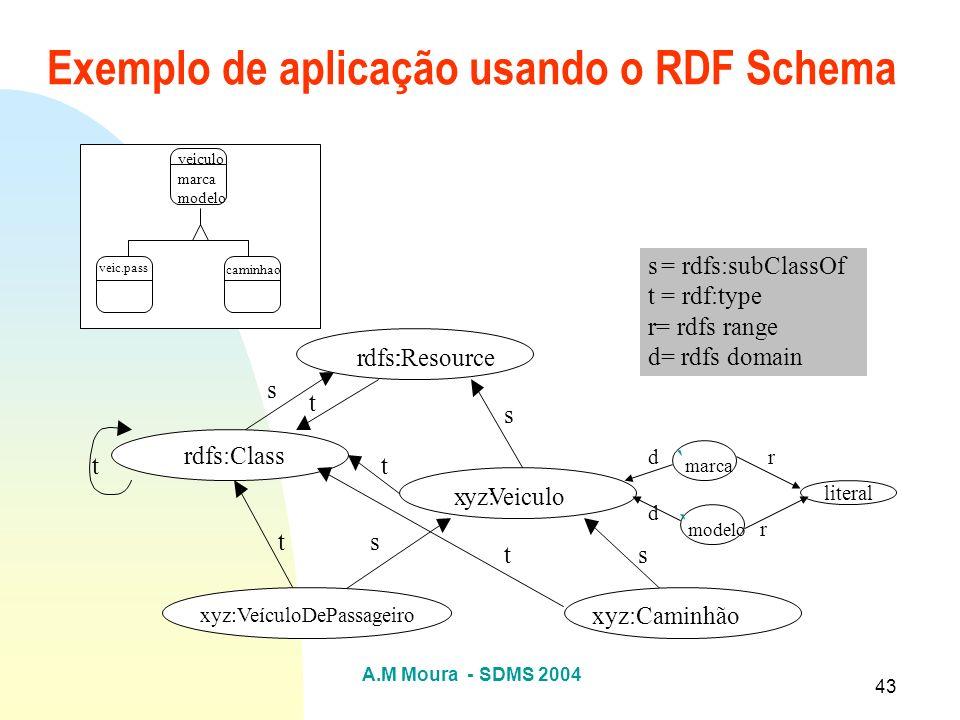 Exemplo de aplicação usando o RDF Schema