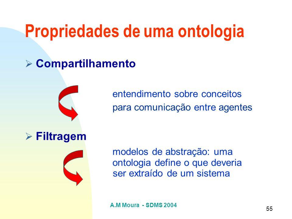 Propriedades de uma ontologia