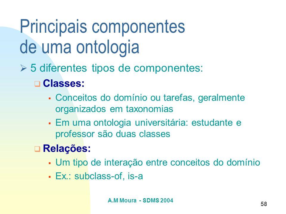 Principais componentes de uma ontologia