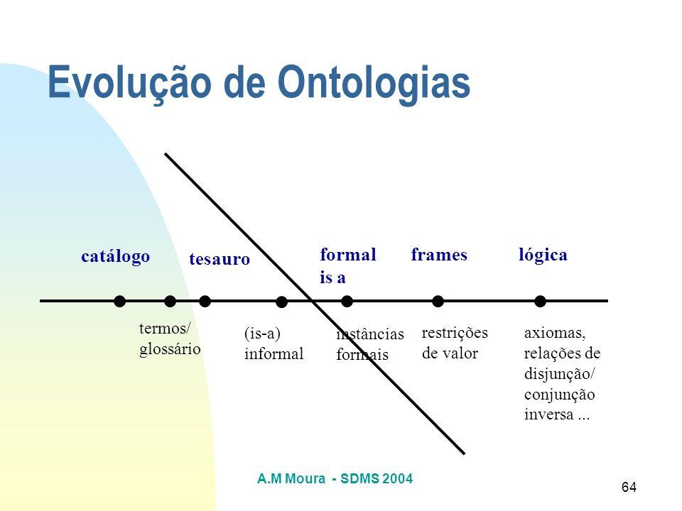 Evolução de Ontologias
